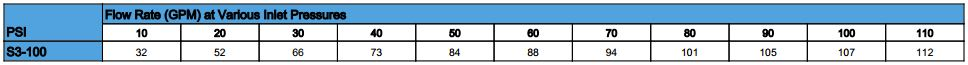 s3100 flow rates