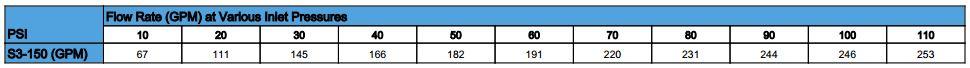 s3150 flow rates